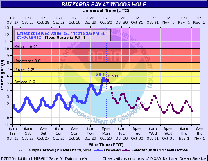 NOAA BZBM3 Hydrograph for Woods Hole.
