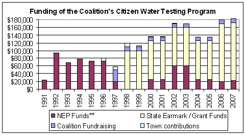 Funding of the Buzzards Bay Coalition water quality program.