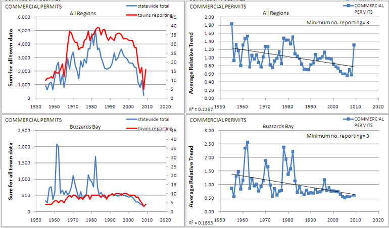 commercial permits trends