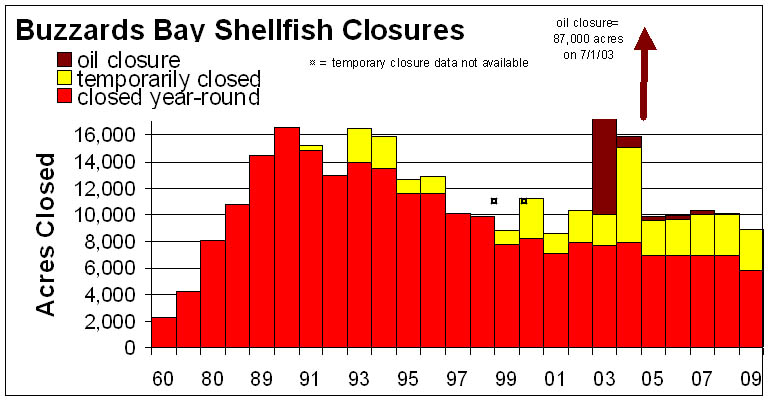 Shellfish bed closures in Buzzards Bay projected for 2009