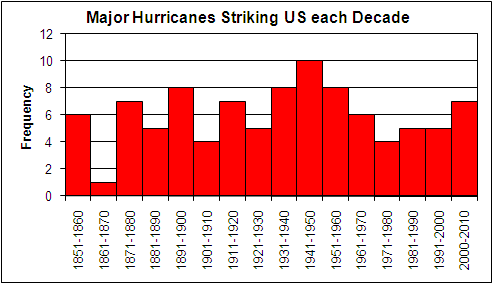 Frequency of Major Hurricanes striking the United States