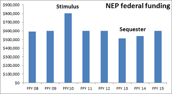 NEP funding since 2008