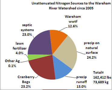 pie chart of unattenuated nitrogen loading
