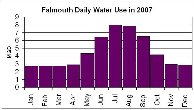 Falmouth, MA 2007 water use