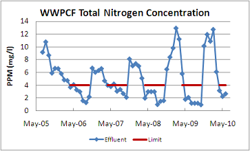 Effluent nitrogen concentration at the WPCF