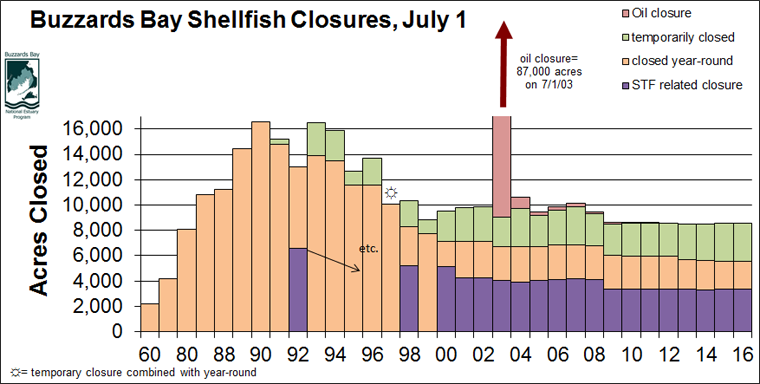 current shellfish closure trends in Buzzards Bay