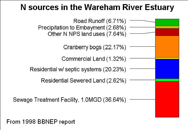 Nitrogen sources reaching coastal waters in the Wareham River Estuary